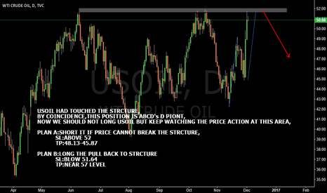 USOIL: USOIL SHORT THE STRCTURE AND AB=CD