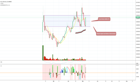BLZETH: BLZ/ETH respected support and VC Bottom