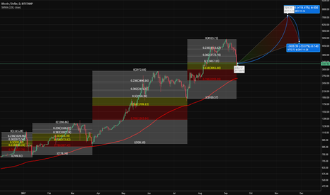 BTCUSD: ( BTC/USD ) FIB on FIB - DIRTY CHARTS - HOT PREDICTIONS