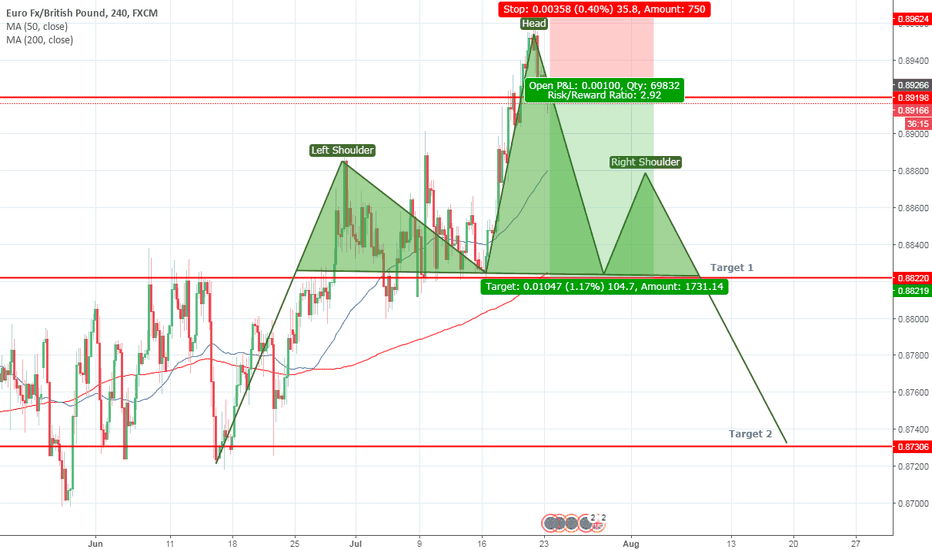 EURGBP: EURGBP Short - H&S , Rejection candle , H&S within H&S