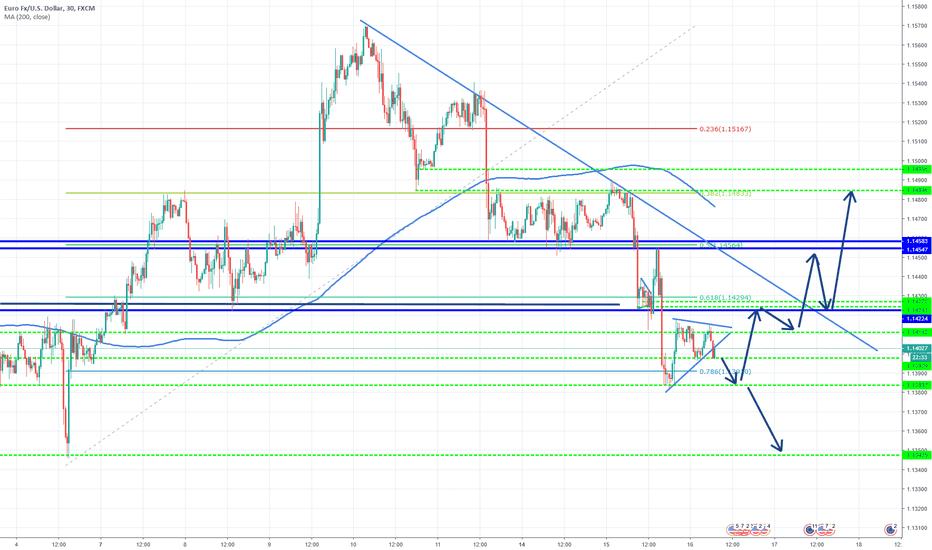EURUSD: EUR/USD What's Next?