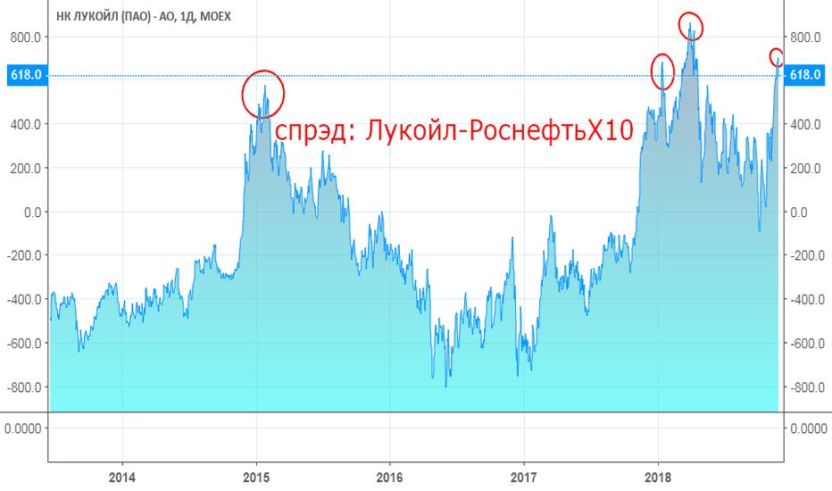LKOH-ROSN*10: Спрэд между акциями Лукйол / Роснефть