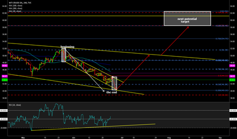USOIL: the end is near . expecting one more down move