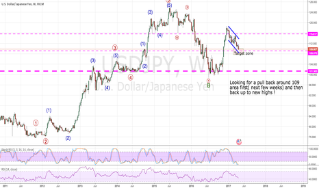 USDJPY: Getting close to a major reversal