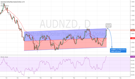 AUDNZD: The trend is your friend