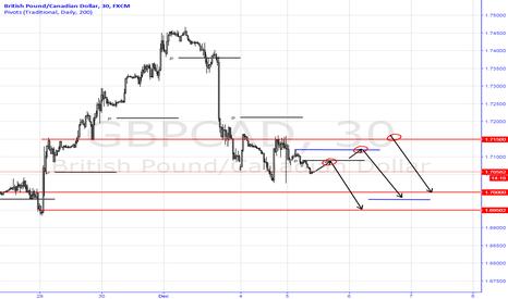 GBPCAD: Short GBPCAD Trading Plan