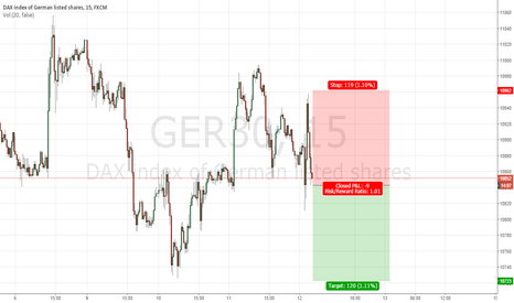 GER30: DAX daily shor