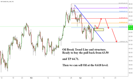 USOIL: Oil Break Trend Line and structure. (Long first then Short)