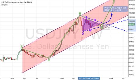 USDJPY: Expecting wave 5 UP towards 105