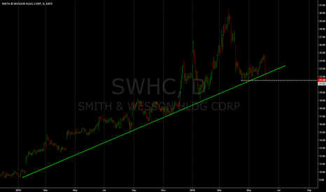 SWHC: bounce zone