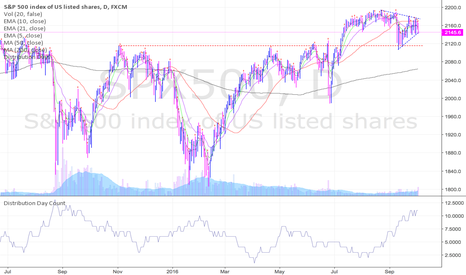 SPX500: There's a LOT of distribution days piling up on the S&P 500