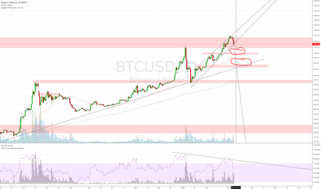 BTCUSD: Some cheap coinzz before ETF