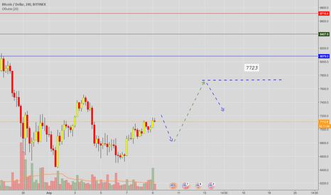 BTCUSD: BTC USD (bitfinex scan)