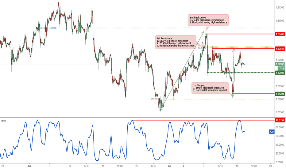 GBPUSD: GBPUSD Reversed Off Resistance, Potential For A Further Drop!