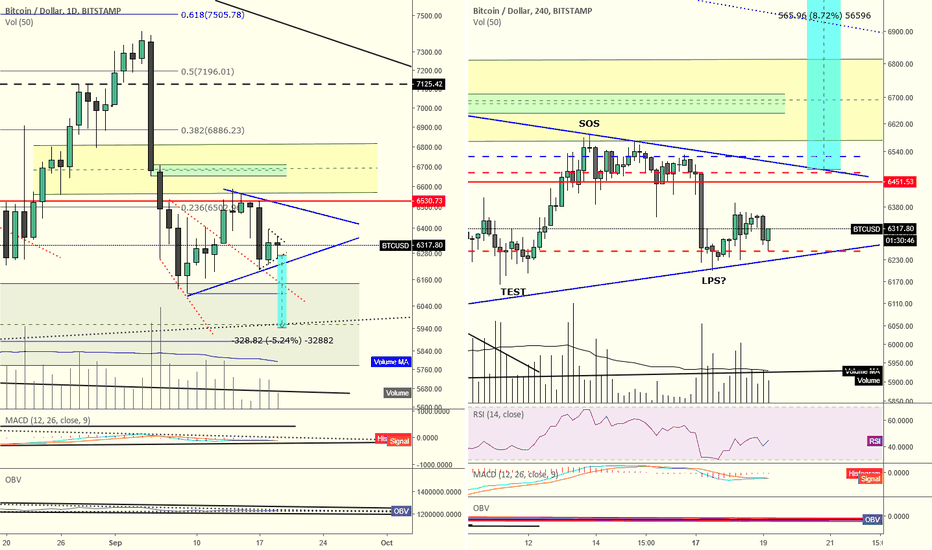 BTCUSD: Bitcoin price is printing a symmetrical triangle