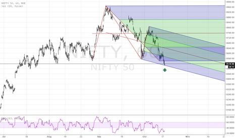 NIFTY: Risky Buy