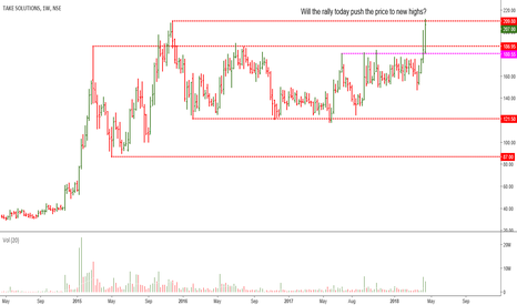 TAKE: Take Solutions: Nice Price Action, Needs Follow Through