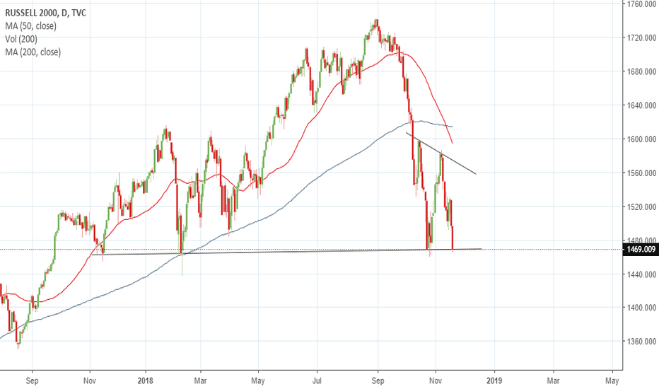 RUT: US small caps Testing support