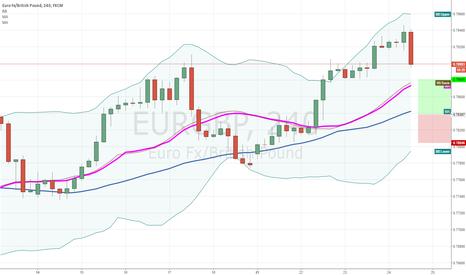 EURGBP: EURGBP Buy position