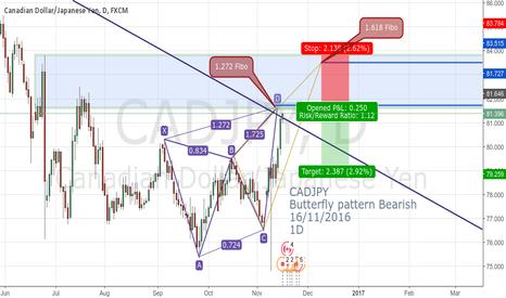 CADJPY: CADJPY Butterfly pattern Bearish  16/11/2016 1D