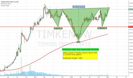 TIMKEN: INVERTED HEAD AND SHOULDER PATTERN