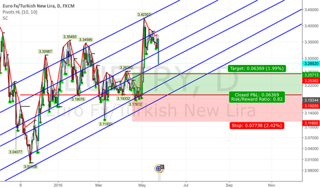 EURTRY: important  level