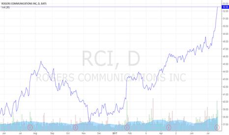 RCI: Rogers