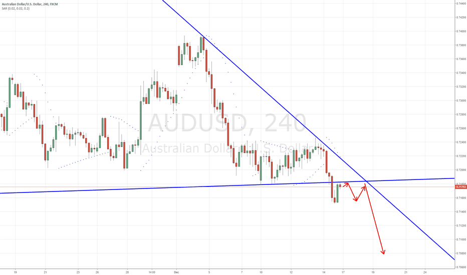 AUDUSD: AUD big head and shoulders and channel breakout