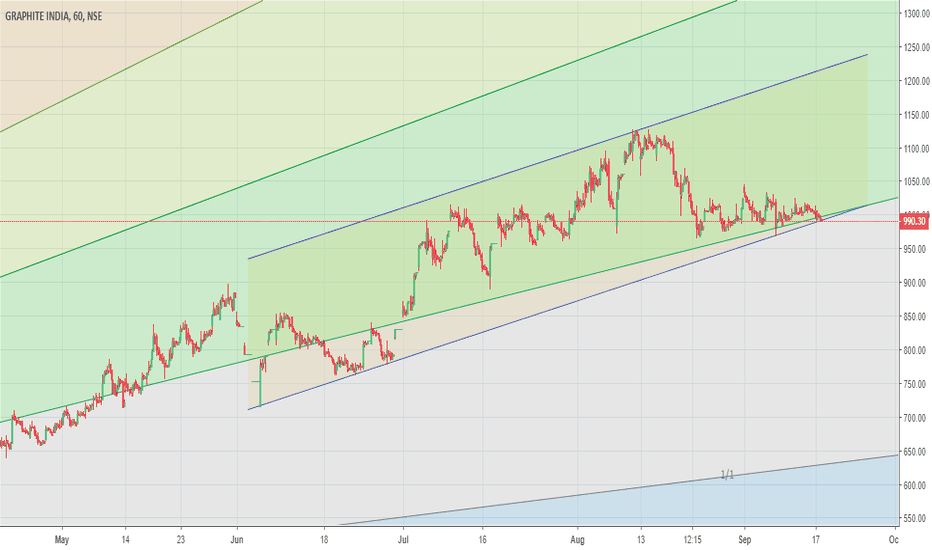 GRAPHITE: May start to move up now