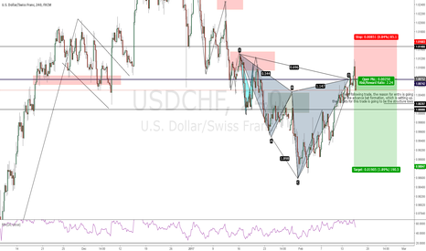 USDCHF: Short on the USDCHF
