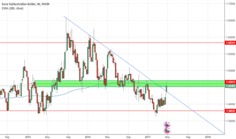 EURAUD: EURAUD looking bullish