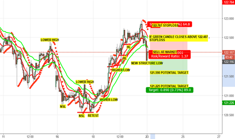 EURJPY: SELL SIGNAL FOR EURJPY
