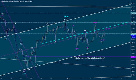 SPX500: Key Timing and Market Structure Projections For Today's Session