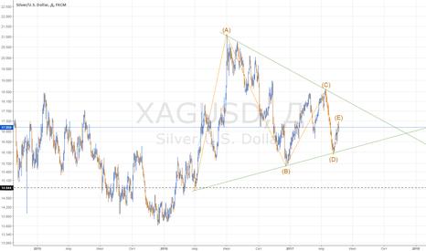 XAGUSD: Big short на серебре, цель 14.8