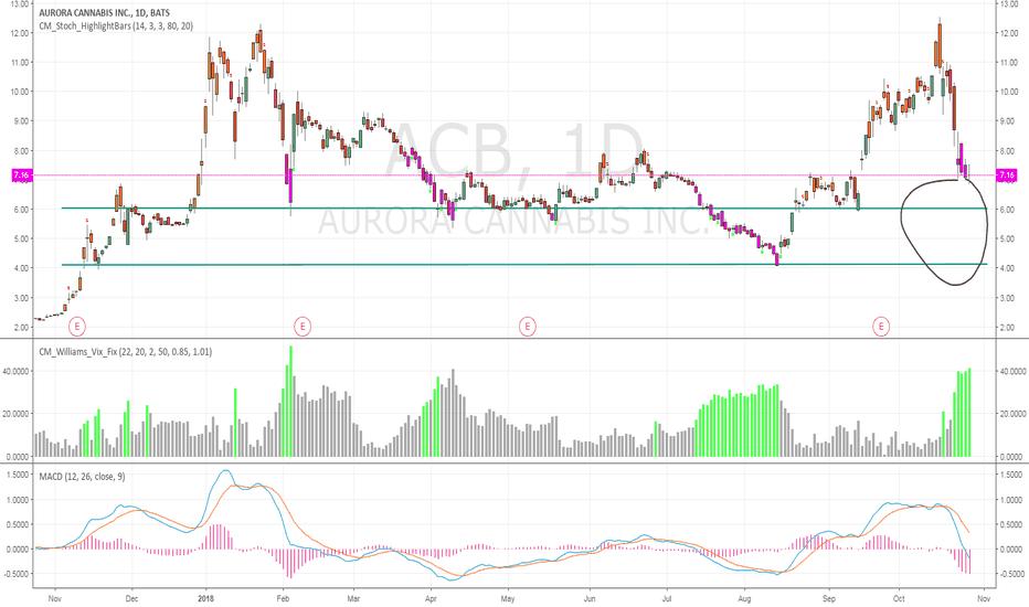 ACB: Bullish long term but has more downside