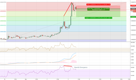 CANNBTC: CANNBTC Bearish Divergence - Short