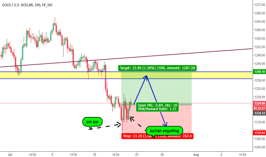XAUUSD: buy gold until touch structure