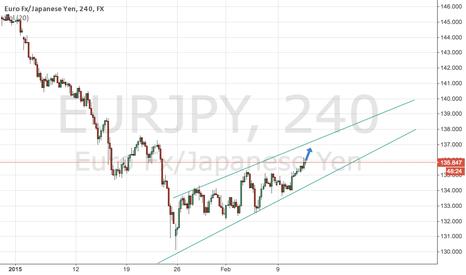 EURJPY: eur/jpy 4 hour chart