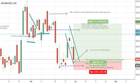 AXISBANK: Leo's March Trade on Axis Bank