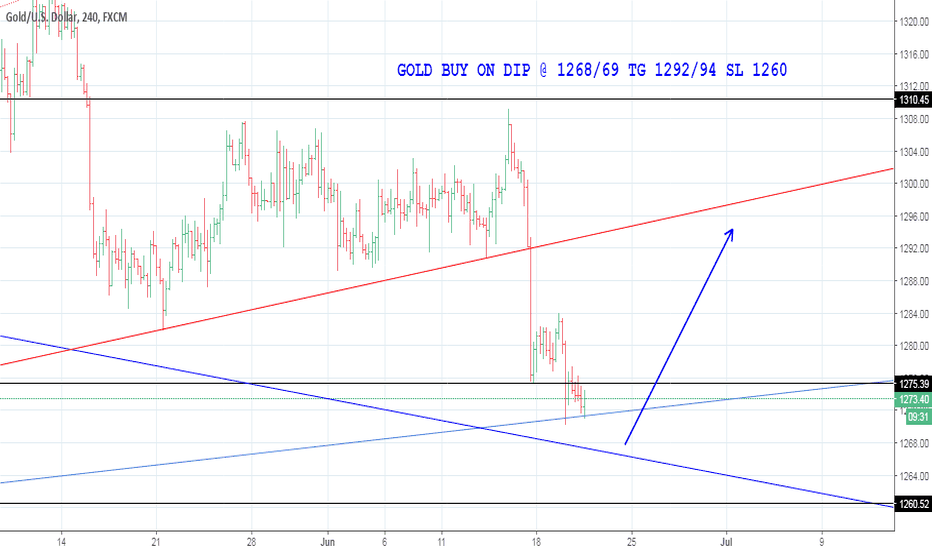 XAUUSD: GOLD BUY ON DIP @ 1268/69 TG 1292/94 SL 1260