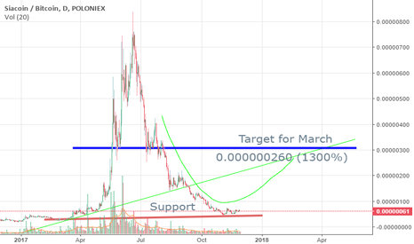 SCBTC: Siacoin Long 1300%