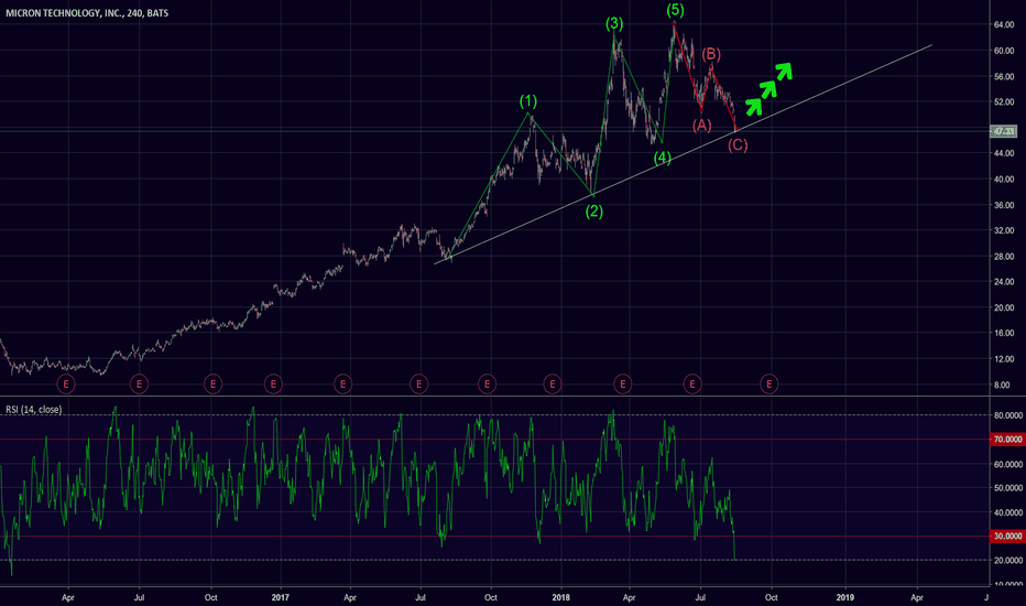MU: ABC Correction is Complete. Moon Time!