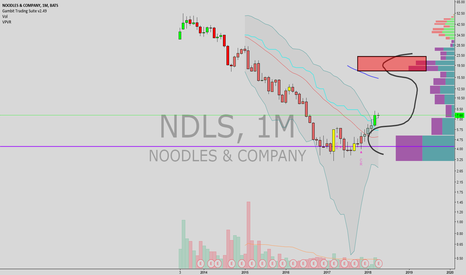 NDLS: bullish on noodles