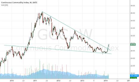 GCC: Commodities