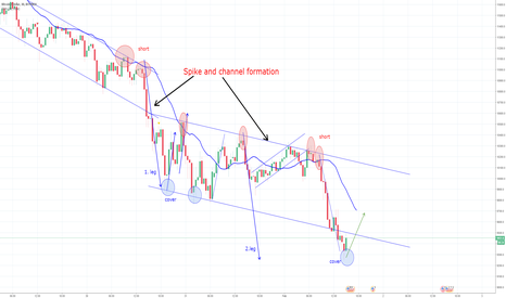 BTCUSD: BTC in spike and channel formation: Pullback ahead?