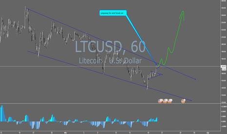 LTCUSD: Long LTC/USD