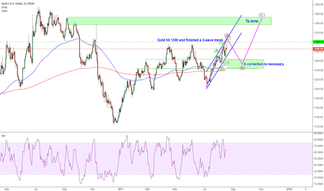 XAUUSD: XAUUSD: A correction after hitting 1300 is necessary next week
