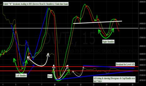 DWTI: DWTI Cupping last 7 days by A/D & 15min tf IHS $uwti