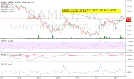 RAMKY: Retest of Inverted H&S breakout