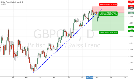 GBPCHF: GBPCHF is back to test its broken uptrend